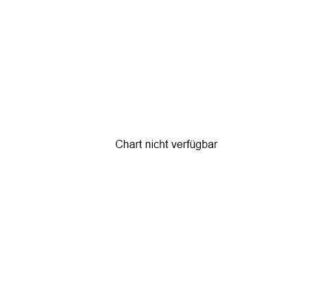 Chart for AMAZON.COM INC.    DL-,01