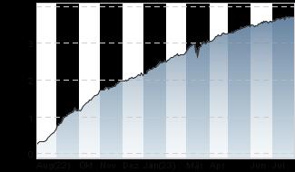 Chart für: EURIBOR 3M