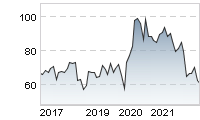 Chart für: GERRESHEIMER AG
