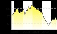 Chart für: KNORR-BREMSE AG  INH O.N.