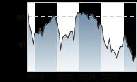 Chart für: LANXESS AG