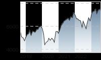 Chart für: CAC 40