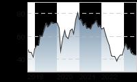 Chart für: STROEER SE + CO. KGAA