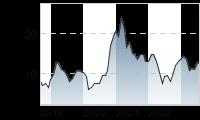 Chart für: NORDEX SE O.N.