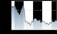 Chart für: INTERN.CONS.AIRL.GR.