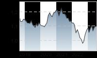 Chart für: EUR/USD Spot