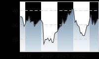 Chart für: ERSTE GROUP BANK AG