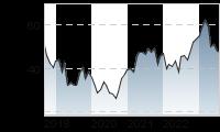 Chart für: ANDRITZ AG