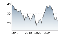 Chart für: PALFINGER AG