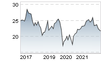 Chart für: VIENNA INSURANCE GROUP AG