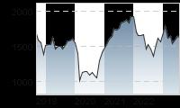 Chart für: ATX Prime