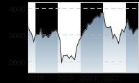 Chart für: ATX