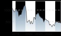 Chart für: Easyjet PLC ORD 27 2/7P