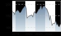 Chart für: STOXX Europe 600 Real Estate Cap, EUR (Price)