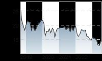Chart für: CLARIANT N