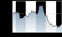 Chart für: DEUTSCHE WOHNEN SE INH