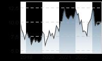 Chart für: DEUTSCHE BANK AG NA O.N.