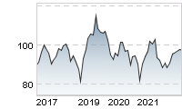 Chart für: BEIERSDORF AG O.N.