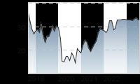 Chart für: AAREAL BANK AG