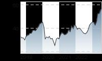 Chart für: TALANX AG NA O.N.