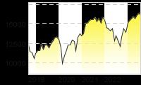 Chart für: DAX