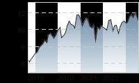 Chart für: IBERDROLA INH.    EO -,75