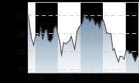 Chart für: EVONIK INDUSTRIES NA O.N.