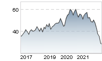 Chart für: VONOVIA SE NA O.N.