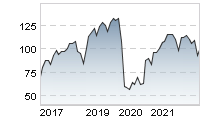 Chart für: AIRBUS