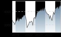 Chart für: DJ EURO STOXX 50 EUR Price