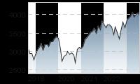 Chart für: DJ STOXX 50 EUR Price