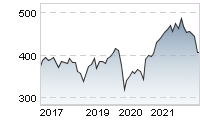 Chart für: STOXX Europe 600, EUR (Price)