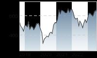 Chart für: STOXX Europe 600 Automobiles & Parts, EUR (Price)