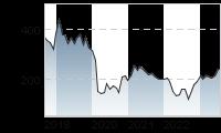 Chart für: Boeing Co