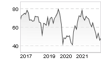 Chart für: Citigroup Inc