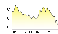 Chart für: EUR/USD Reference Rate