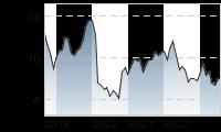 Chart für: DT.PFANDBRIEFBK AG